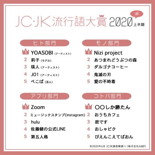 JCJK流行語大賞2020