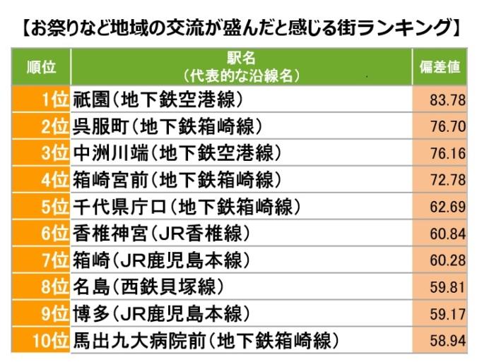 SUUMO住んでいる街 実感調査2020 福岡市版