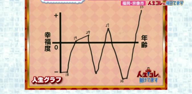 麺や道(めんやみち) 人生グラフ
